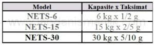 NETS - Model - Kapasite - Taksimat