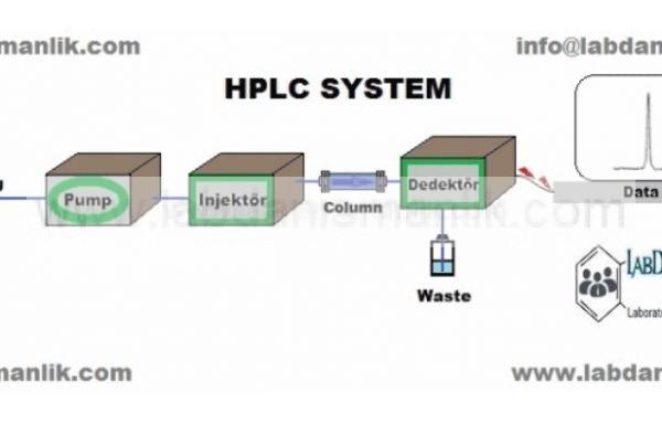 EĞİTİM – TRAINING – HPLC (HIGH PERFORMANCE LIQUID CHROMATOGRAPHY)
